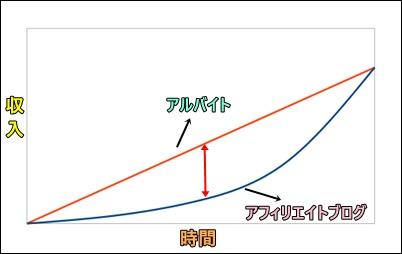 アフィリエイトブログの収益化までのグラフ
