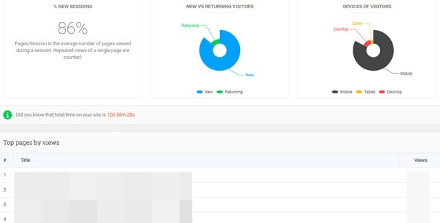 【プラグイン】Google Analytics Dashboard PluginでのPAGES/SESSIONSの確認方法