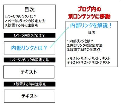 内部リンクの説明図