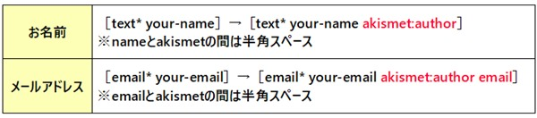 【プラグイン】Contact Form 7のお問い合わせフォームのスパム対策設定項目