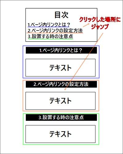 ページ内リンク(アンカーリンク)の説明図