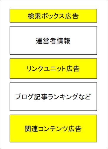 ウィジェット(サイドバー)の基本的なアドセンス広告の掲載位置