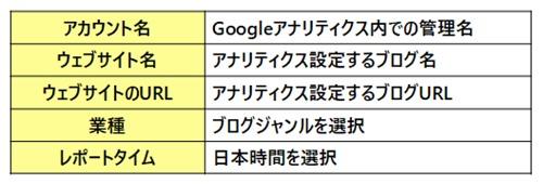 Googleアナリティクス登録の必要記入事項