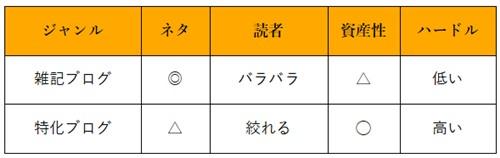 雑記ブログと特化(趣味)ブログのメリット・デメリットの表
