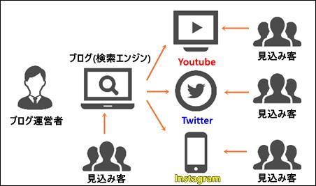 ブログ×SNSのクロスメディアの説明図