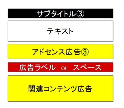 関連コンテンツの基本的な配置位置