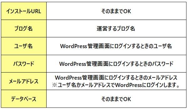 エックスサーバーにWordPressをインストールするときの記入事項